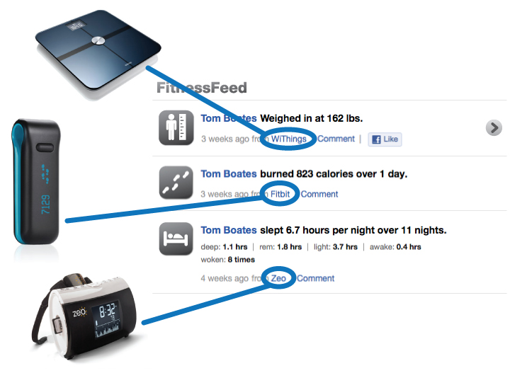 Devices with lines pointing from them to their respective names represented in the FitnessFeed
