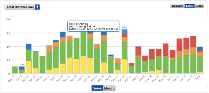 Screenshot: Stacked bar graph of fitness data, Total distance (in miles) versus Time (in weeks)