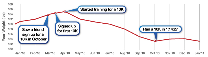 """Line chart, """"Your Weight (pounds)"""" versus Time (month and year) with labeled points: """"Saw a friend sign up for a 10K"""", """"Signed up for first 10K"""", """"Started training for a 10K"""", """"Ran a 10K in 1:14:27"""""""