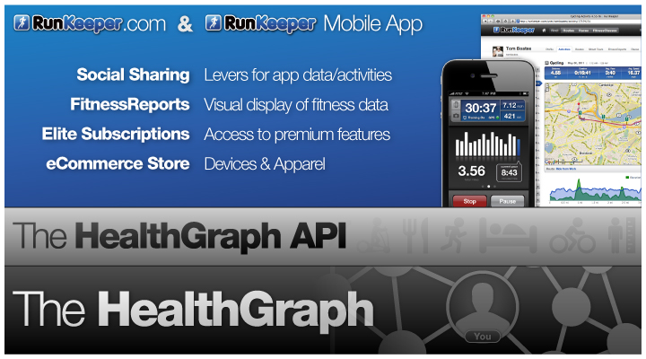 RunKeeper.com & RunKeeper Mobile App. Social Sharing: Levers for app data/activities; FitnessReports: Visual display of fitness data; Elite Subscriptions: Access to premium features; eCommerce Store: Devices & Apparel. The Health Graph API. The Health Graph.