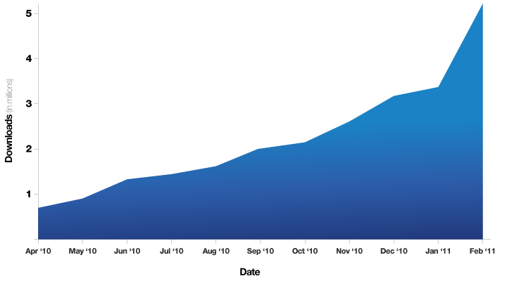 Area chart, Downloads (in millions) versus Date (month and year): slopes upward from less than 1 million in April 2010 to over 5 million in February 2011