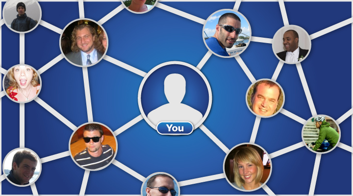 """A web of connections between friends (profile photos, scattered) and """"You"""" (icon, centered)"""
