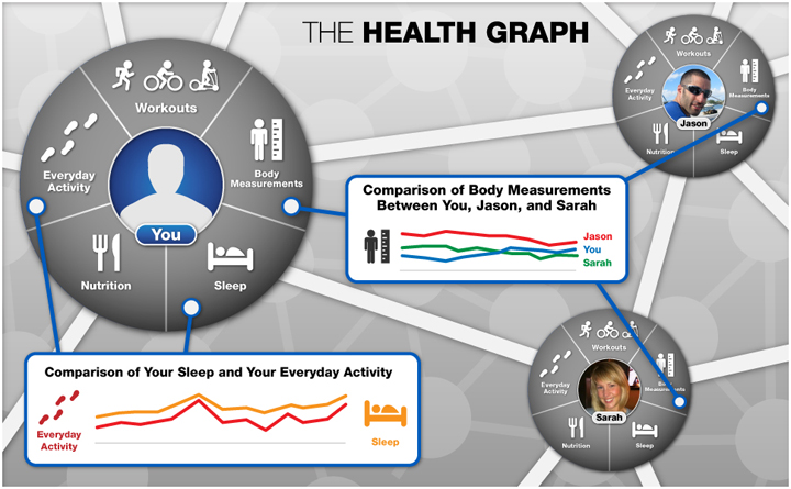 Charts and graphs displaying HealthGraph data